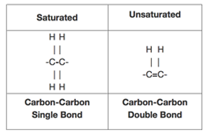 structure-saturated-unsaturated-bonds